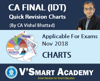 CA Final IDT Quick Chart Revision by CA Vishal Bhattad